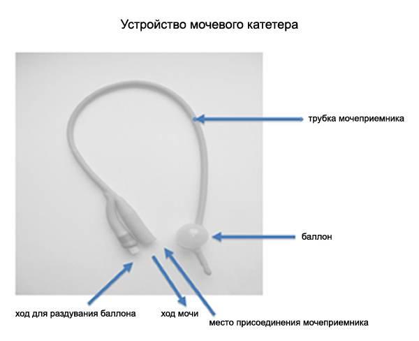 Устройство мочевого катетера