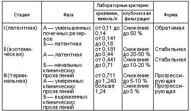 stadii-xpn-po-urovnyu-kreatinina