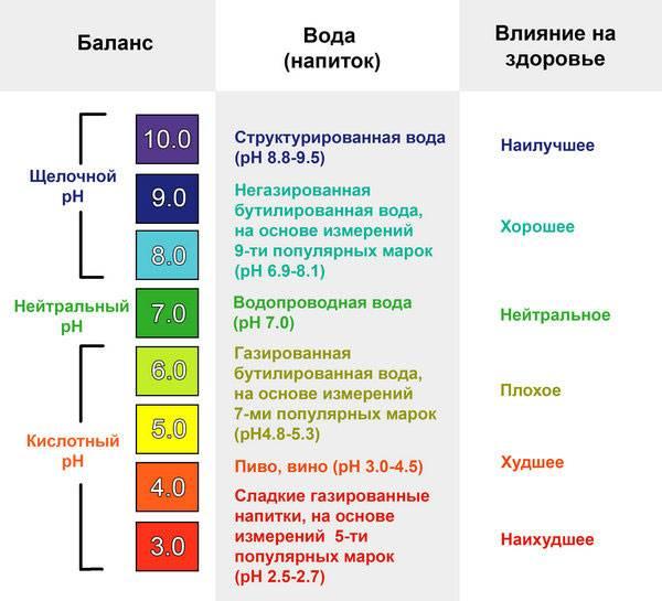 pH баланс употребляемых жидкостей и их влияние на организм