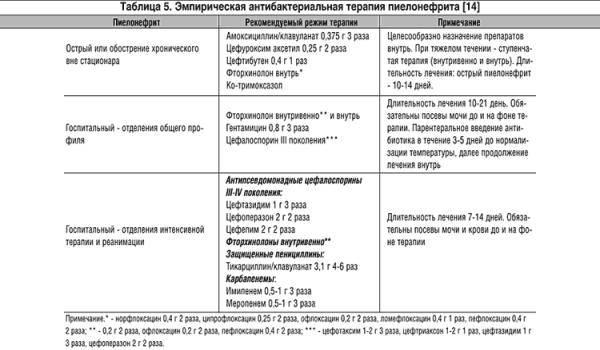 Стартовые антибиотики при пиелонефрите и применение препаратов широкго спектра действия